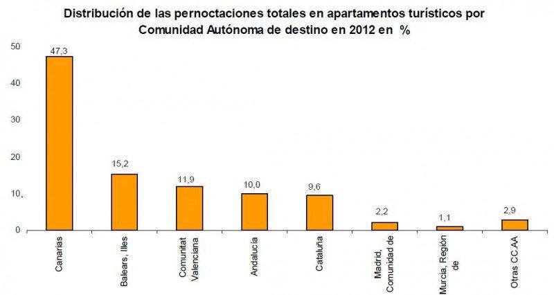 Canarias, líder en apartamentos turísticos. INE.