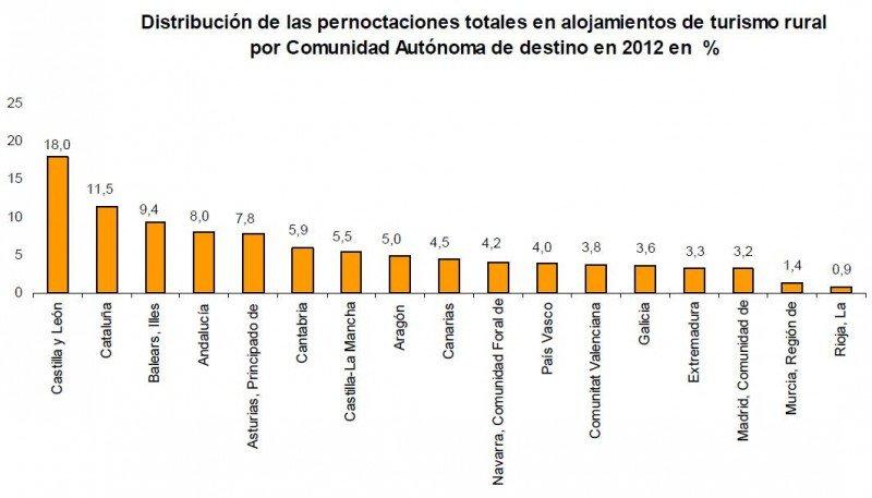 Los alojamientos rurales de Castilla y León, los favoritos. INE: