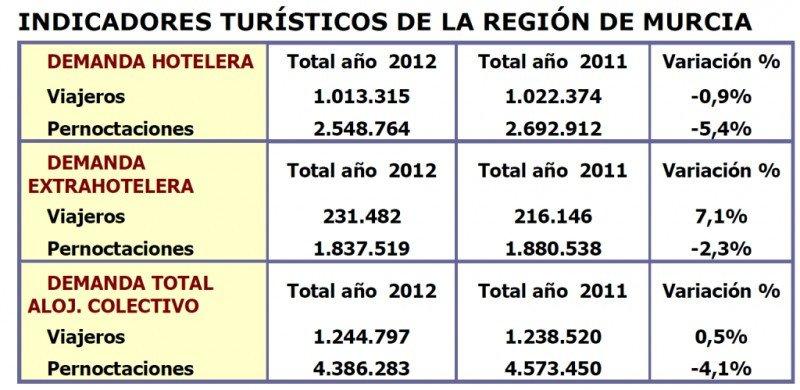 Fuente: Instituto de Turismo de la Región de Murcia. Click para ampliar imagen.
