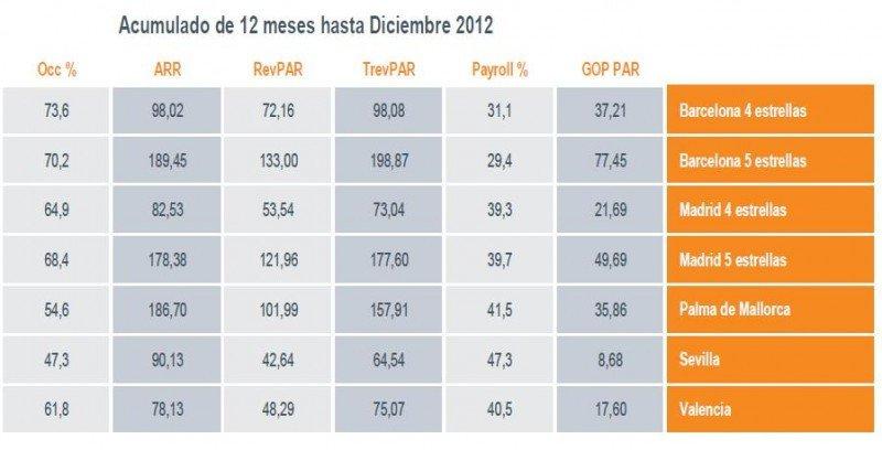 Rentabilidad y beneficios caen en hoteles de Madrid, mientras suben en Barcelona. Tabla Magma TRI.