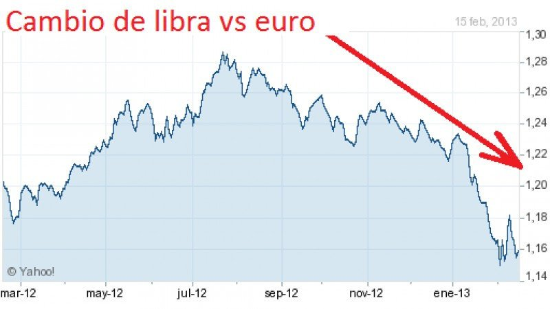 Valor de la libra esterlina frente al euro.
