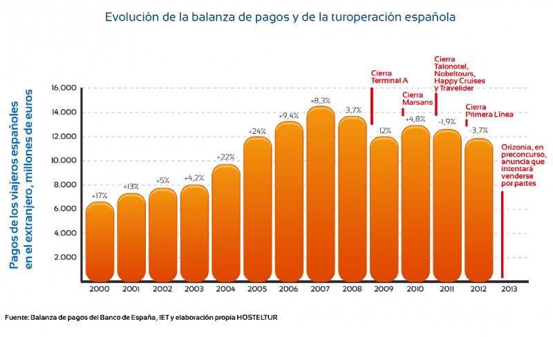 Evolución de los pagos de los viajeros españoles en el extranjero. Click para ampliar imagen.