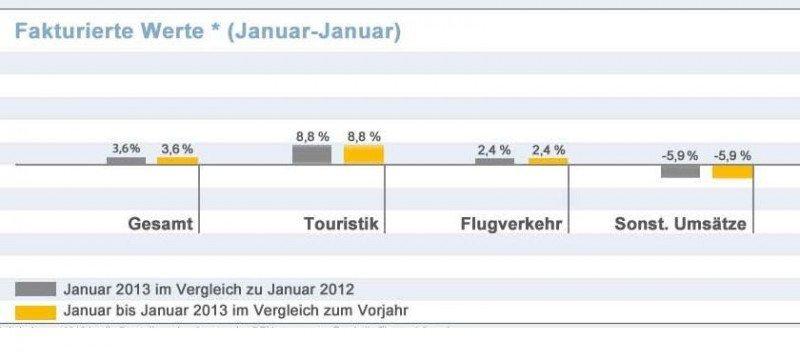 Las agencias alemanas recuperaron ventas en enero