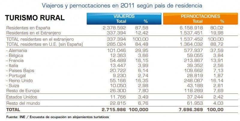 Cifras del turismo rural en España. Click para ampliar imagen.