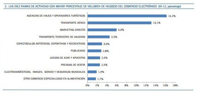 Sectores que más vendieron por internet, según la CMT.