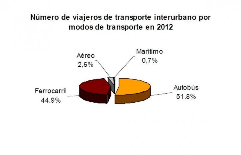El avión acumula en los últimos cinco años una caída del 18,7% en rutas domésticas