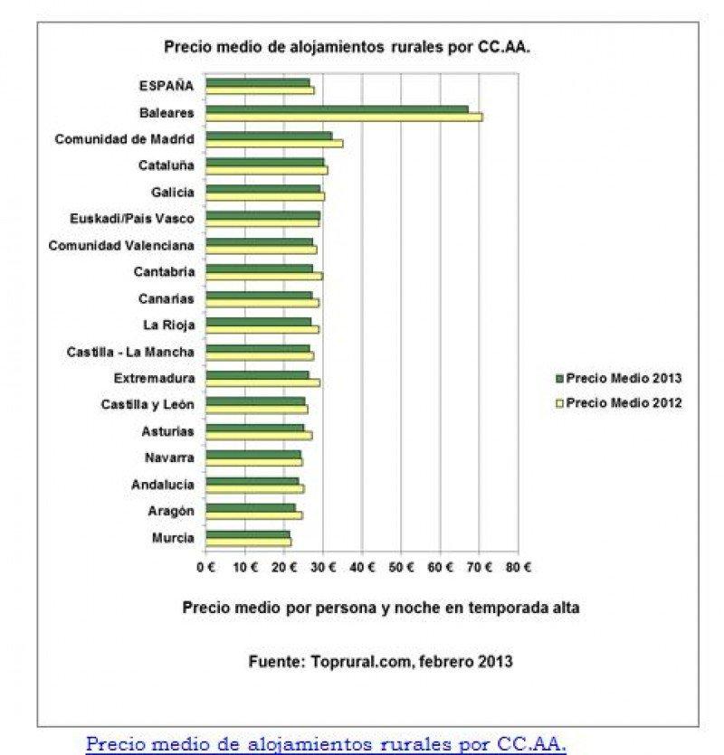 Tabla de precios por comunidades de Toprural.