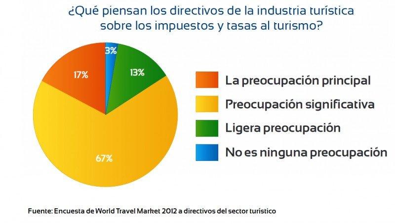 Encuesta World Travel Market. Click para ampliar imagen.