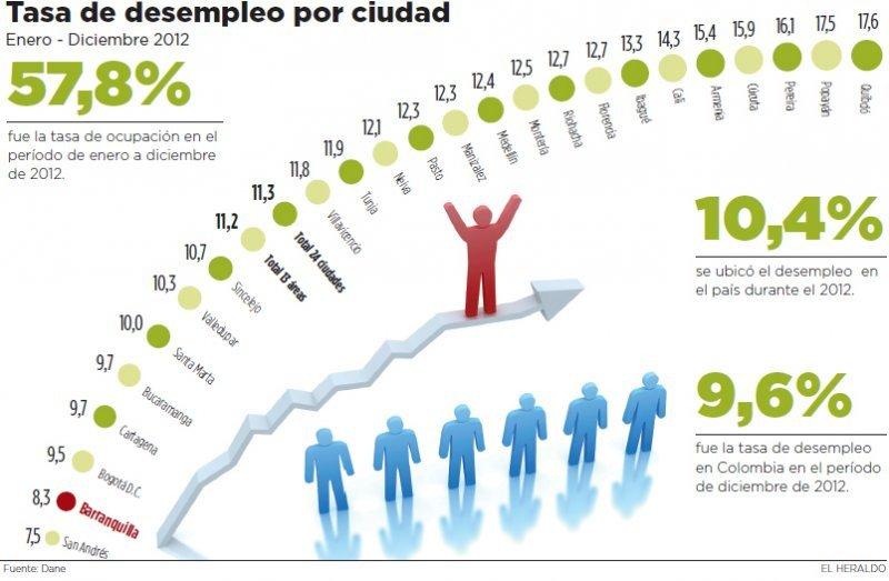Tasa de desempleo por ciudades (Fuente: El Heraldo).