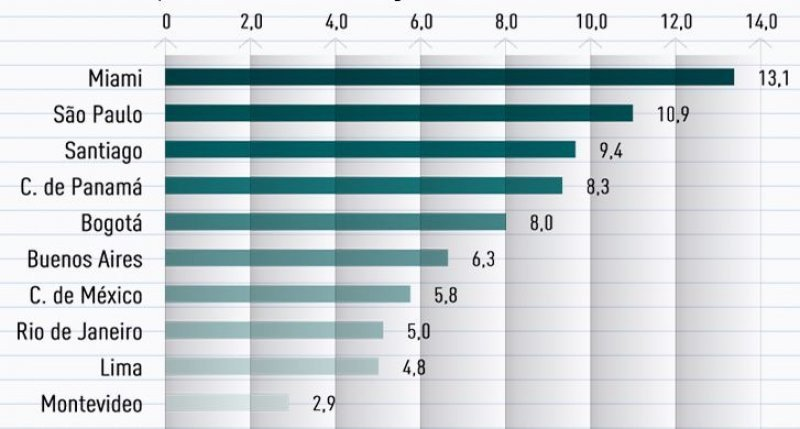Ranking de ciudades como plataforma de negocios regionales (Fuente: American Economía).