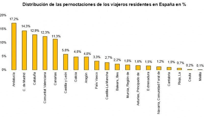 Tabla por CCAA preferidas para residentes. INE.