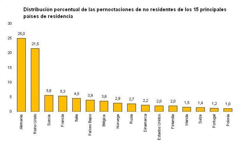 Tabla con principales mercados emisores por pernoctaciones hoteleras. INE: