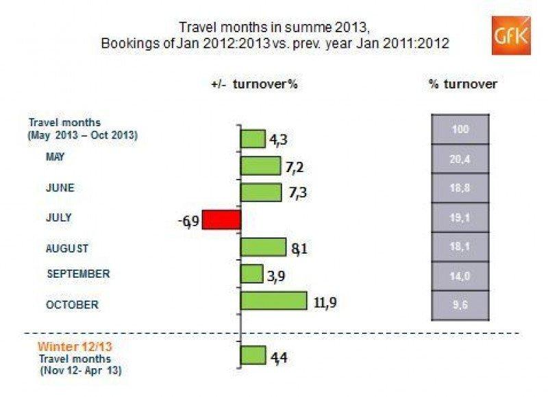 Las agencias alemanas acumulan un alza del 4% en reservas para el verano