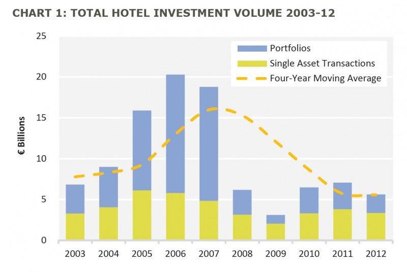 Las transacciones hoteleras se redujeron un 21% en Europa en 2012