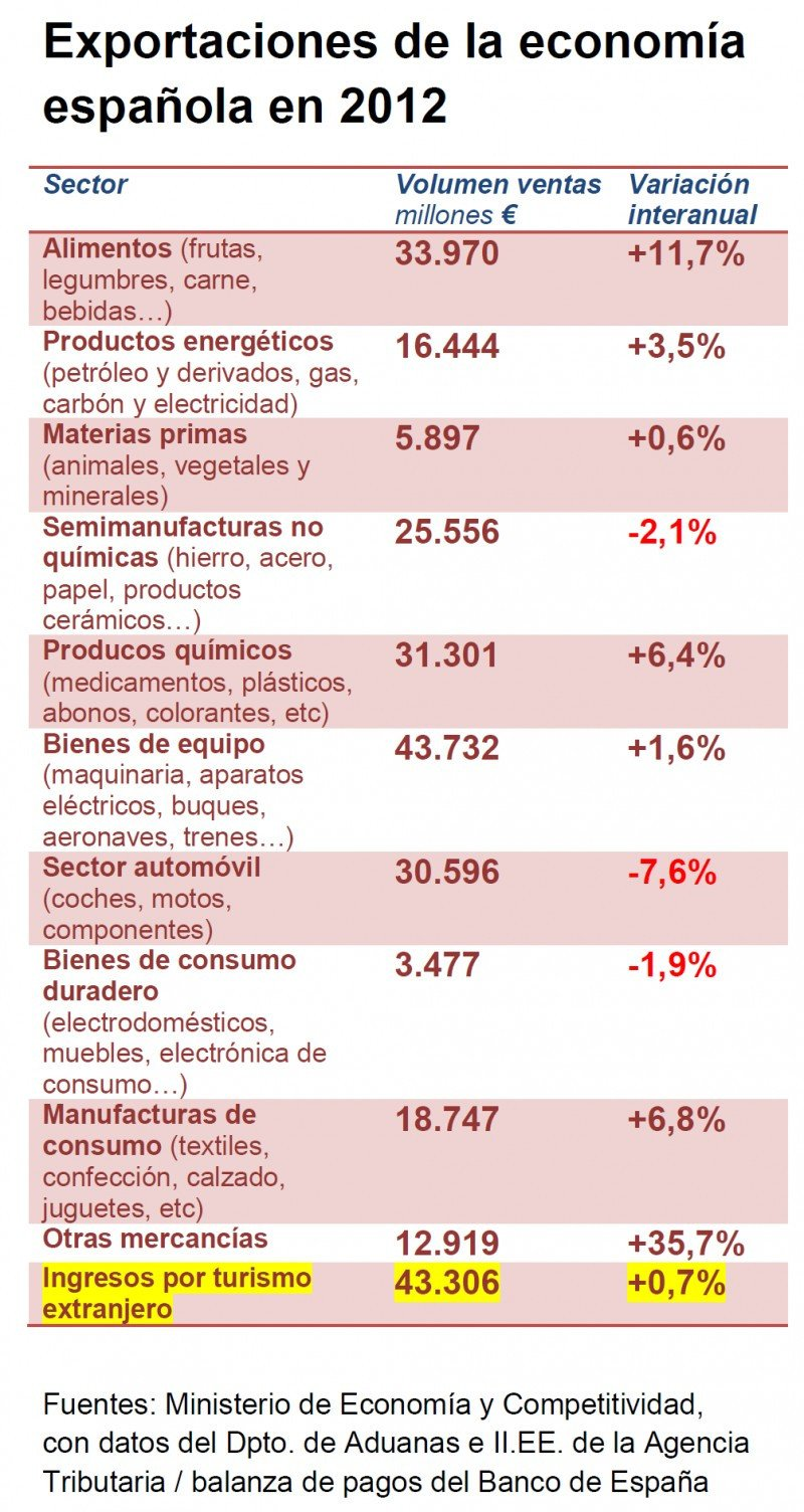 Exportaciones de la economía española en 2012. Click para ampliar imagen.
