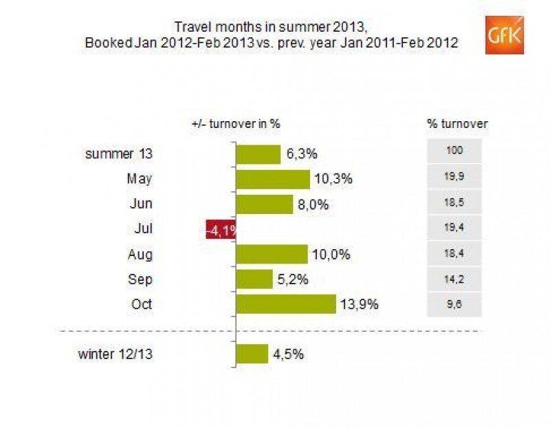 Las reservas para el verano crecen un 6,3% en las agencias alemanas