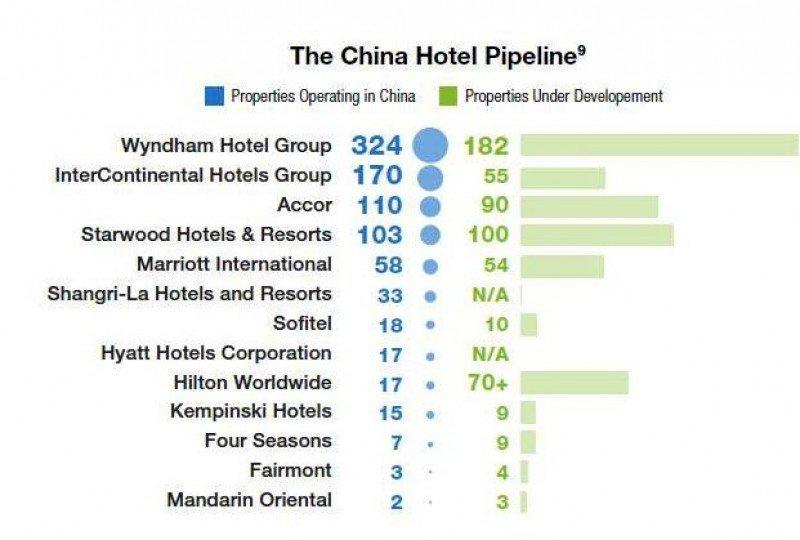 Wyndham lidera a las cadenas con mayor presencia en China