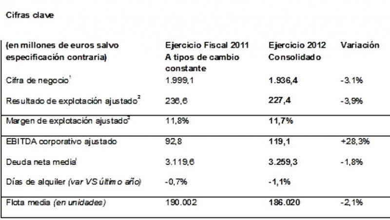 Europcar mejora su beneficio bruto operativo explotación un 28,3% pese a reducir sus ingresos