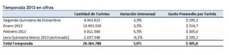 Temporada de verano inyecta US$ 7.712 millones en economías regionales de Argentina