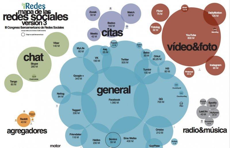 Facebook la red social con mayor número de usuarios: 1060 millones.