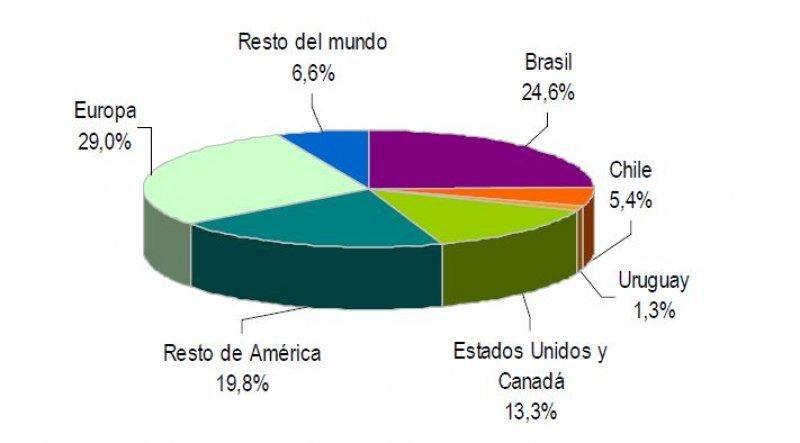 Turismo según residencia habitual (Fuente: INDEC).