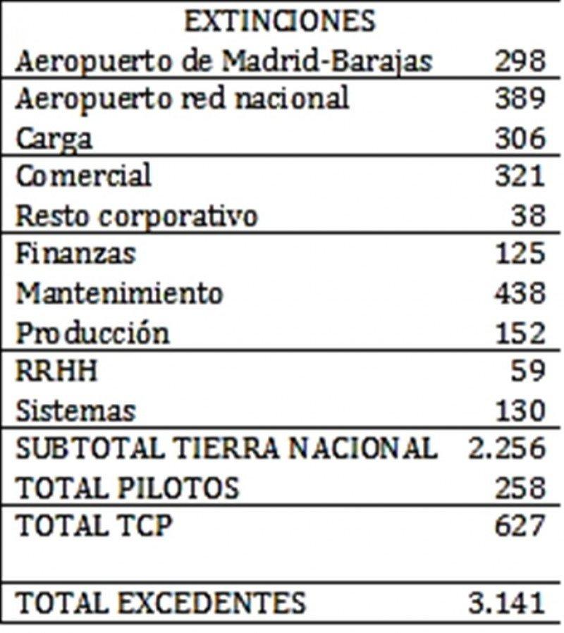 Excedentes de personal por colectivos y áreas de la empresa.