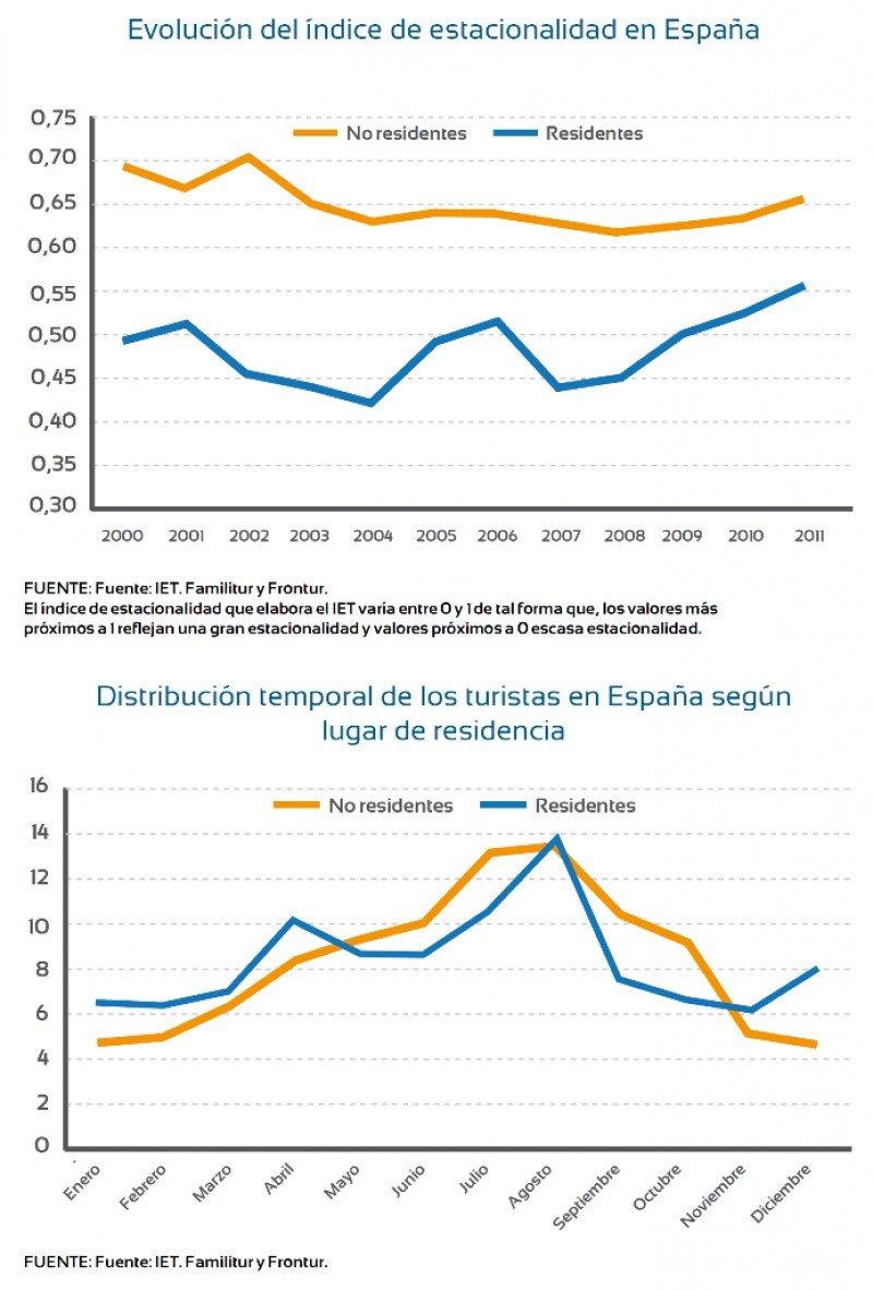 Evolución de la estacionalidad en España. Click para ampliar imagen.