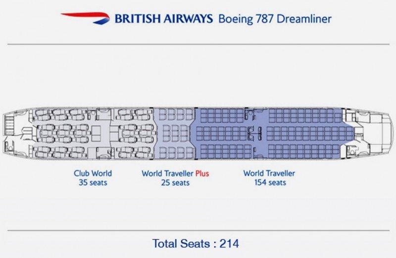 Configuración de las clases en la cabina de pasajeros.
