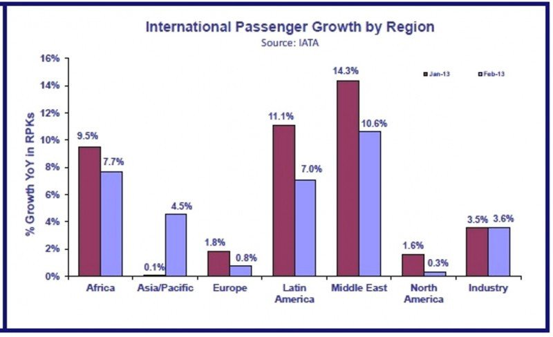 El tráfico aéreo mundial se recupera un 3,7% pero Europa se queda rezagada