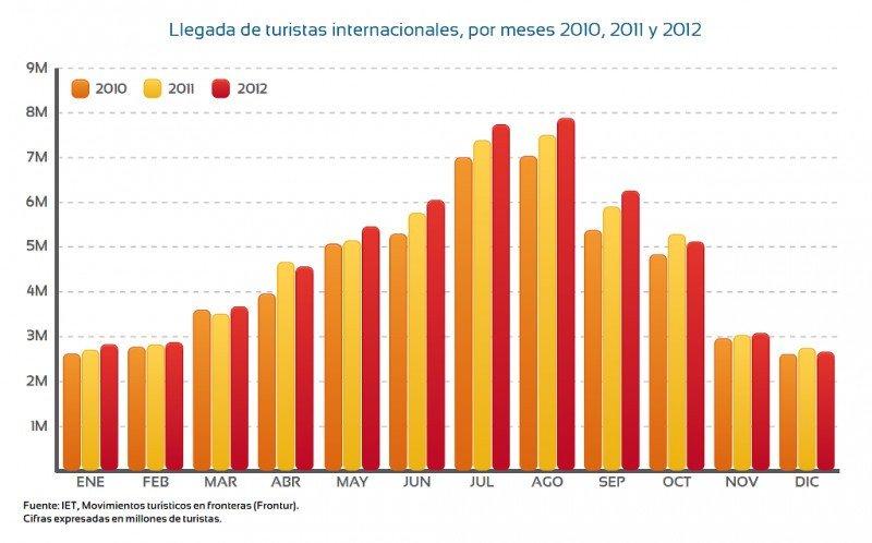 Llegadas de turistas extranjeros a España, por meses.Cifras expresadas en millones de turistas. Fuente: encuesta Frontur, IET. Click para ampliar gráfico.