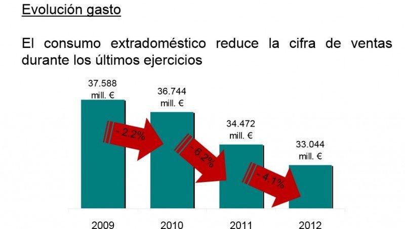 Tabla del gasto extradoméstico del Ministerio de Agricultura, Alimentación y Medio Ambiente.