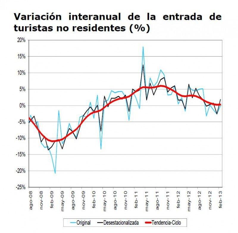 Variación en llegada de turistas internacionales desde 2008. IET-Frontur.