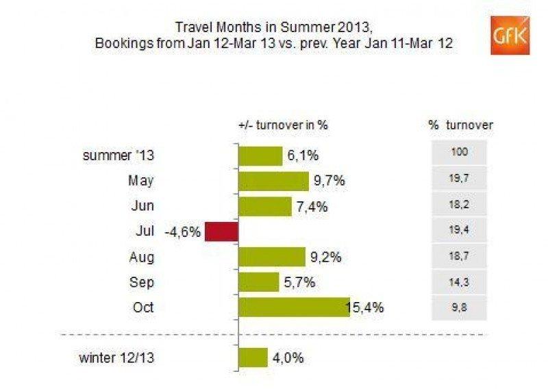 Las reservas de las agencias alemanas moderan su crecimiento en marzo