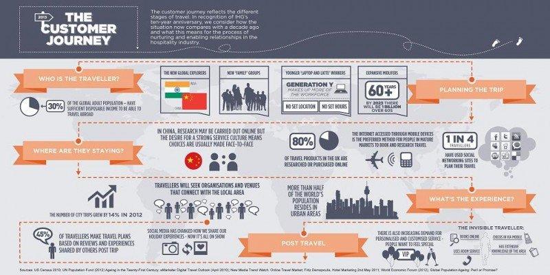 Infografía del informe sobre tendencias del turismo de IHG.