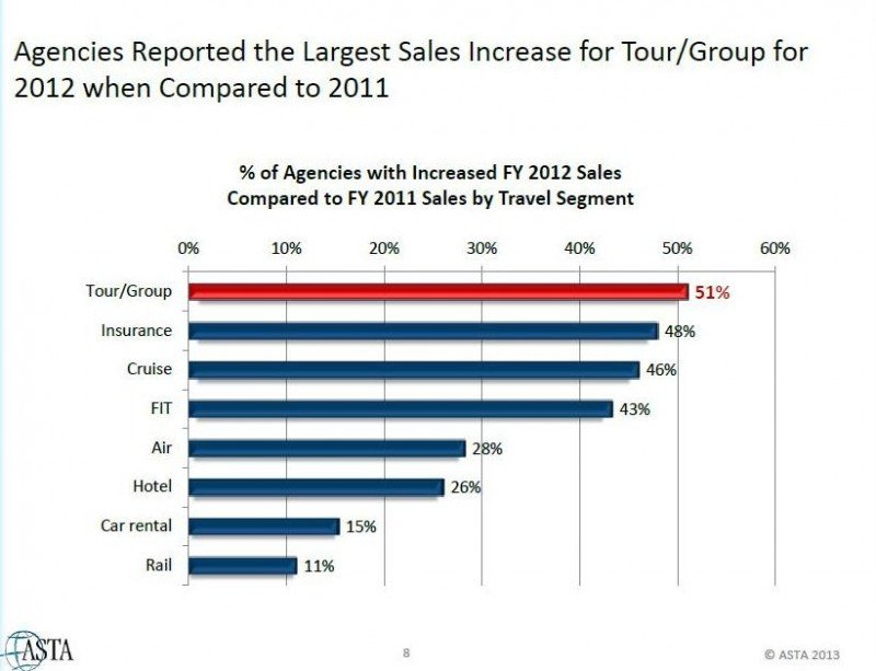 Viajes en grupo, el producto de más éxito en las agencias de EEUU