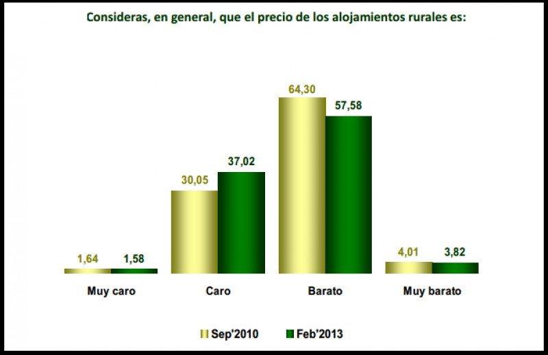 Gráfico sobre consideraciones del precio en alojamientos rurales. TopRural.