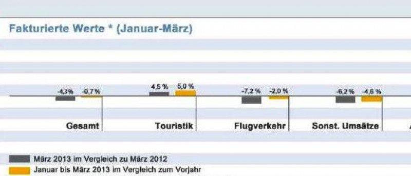Ligero descenso de ventas en las agencias alemanas durante el primer trimestre