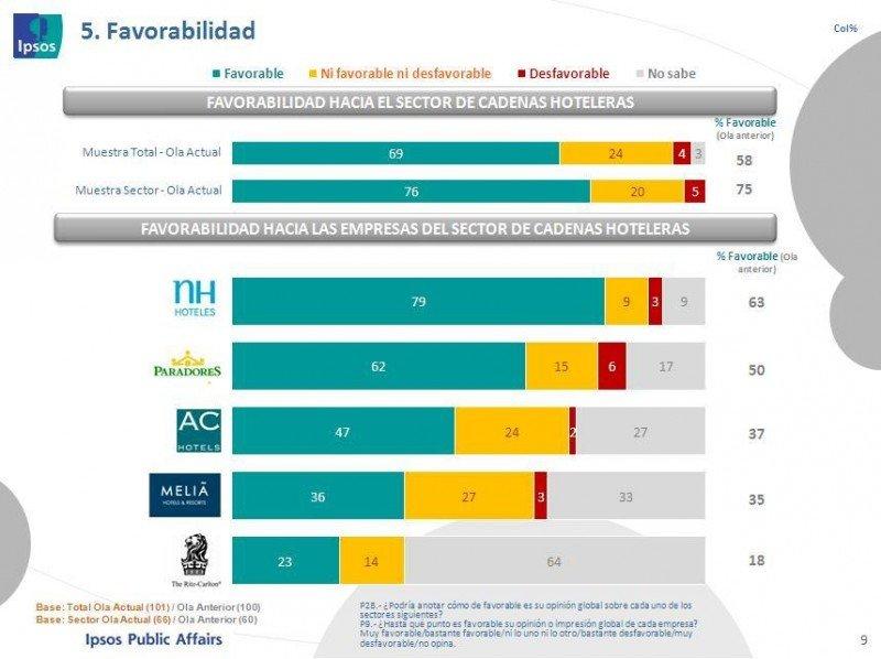NH, Paradores y AC Hotels son las cadenas más valoradas, según el estudio KAR de Ipsos.