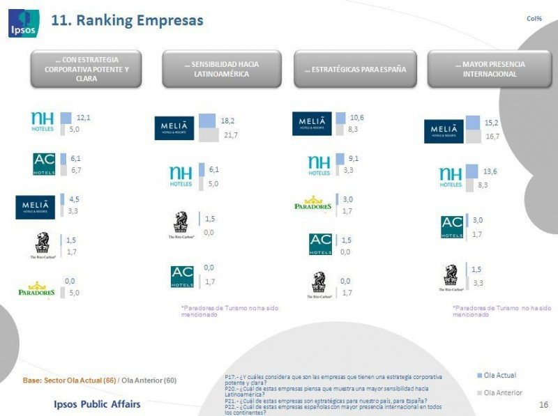 Meliá es la más estratégica para la economía española y la que cuenta con mayor presencia internacional.