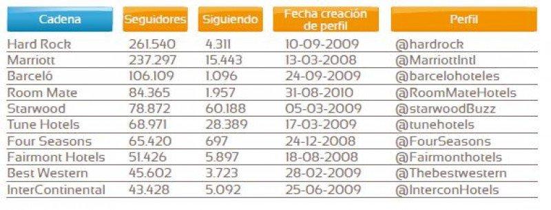 Hard Rock, Marriott y Barceló encabezan el ranking de cadenas hoteleras con más seguidores en Twitter.