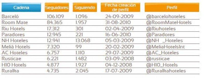 Ranking de cadenas españolas en Twitter.