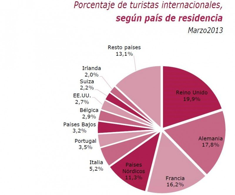 Principales mercados emisores según Frontur. Tabla IET.