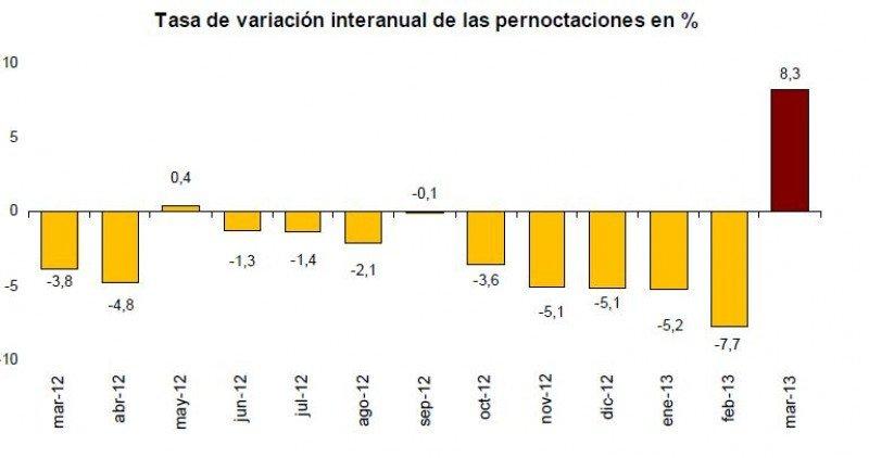 En marzo se ha roto la tendencia negativa del último año, gracias al efecto Semana Santa.