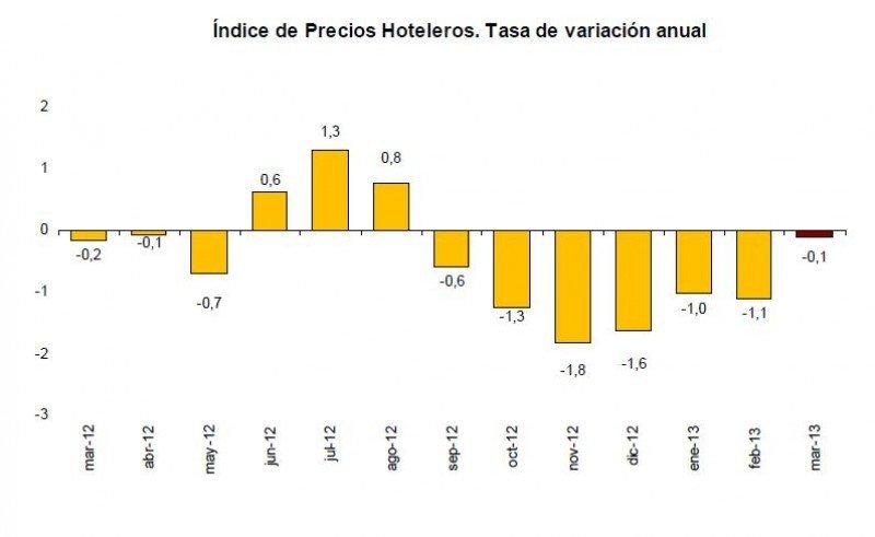 Los precios hoteleros han bajado una décima en marzo, según el Índice de Precios Hoteleros del INE.