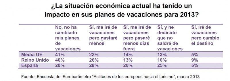 Fuente: Eurobarómetro. Click para ampliar imagen.
