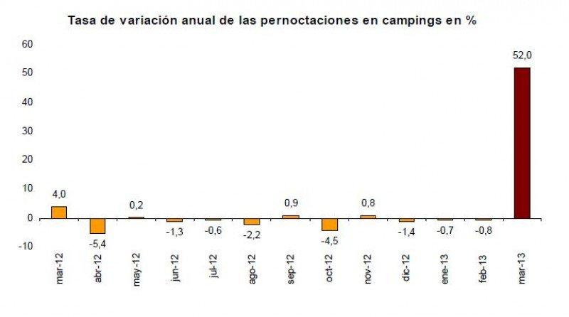 Los campings son los que presentan un mayor crecimiento interanual en las pernoctaciones con un alza de un 52%.