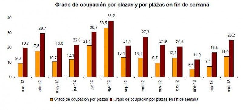 El índice de ocupación en turismo rural se ha situado en el 14% y en fin de semana en el 25,2%.