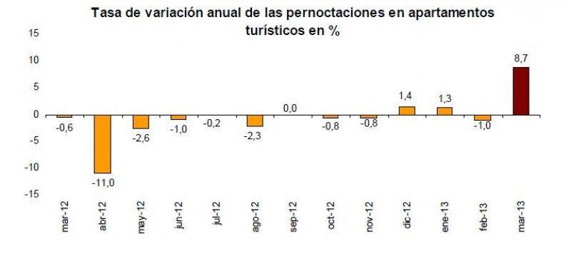 Las pernoctaciones en apartamentos turísticos han subido un 8,7% en marzo.