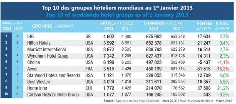 El ranking de cadenas internacionales de MKG Hospitality está encabezado por IHG, Hilton Hotels y Marriott International.