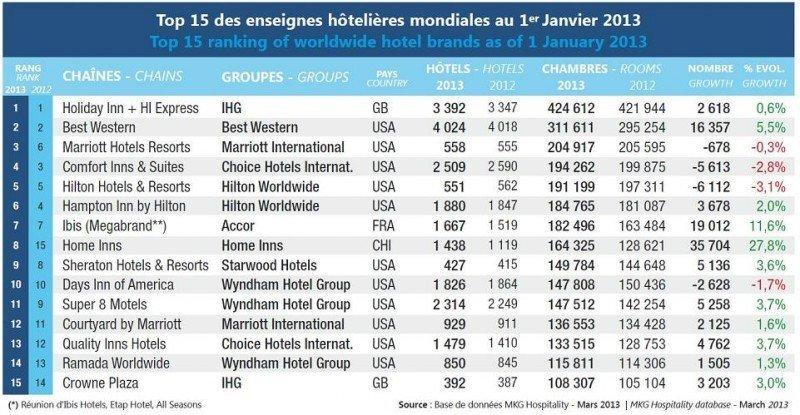 Ranking de marcas hoteleras del mundo de MKG Hospitality.